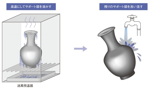 図3 材料噴射法におけるサポート材の除去(温めて溶かす場合)
