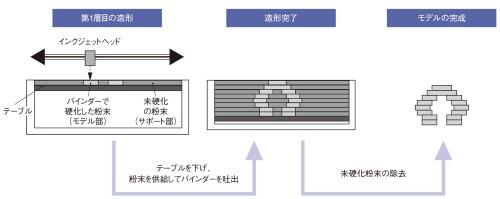 図2 結合剤噴射法のアディティブ製造装置における造形プロセス例