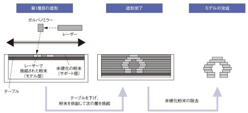 図1 粉末床溶融結合法の造形プロセス例