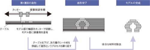 図1 シート積層法における造形プロセス例