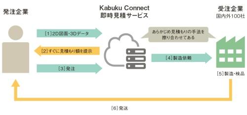 図1 「即時見積サービス」の概要