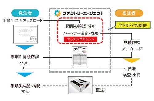 図1 マッチングサービスの流れ