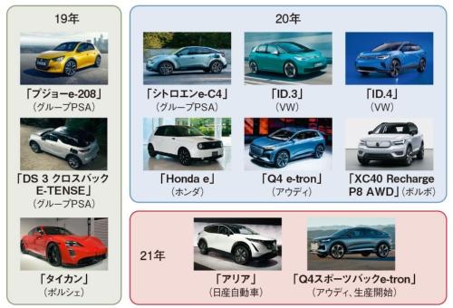 図1 続々と登場する新世代EVの例