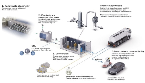 図8 Audiが研究開発を進めるPTL燃料