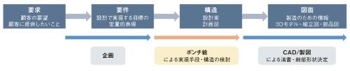 図3 設計過程とポンチ絵