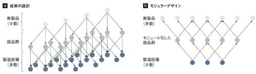 図1 モジュラーデザインの考え方