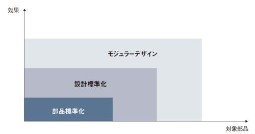 図2 標準化との違い