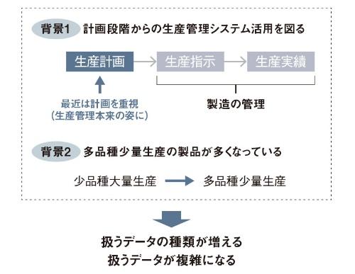 図1 生産管理システムを取り巻く背景