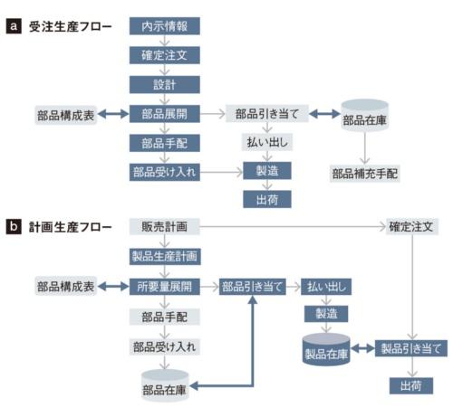 図1 受注生産と計画生産の業務フロー