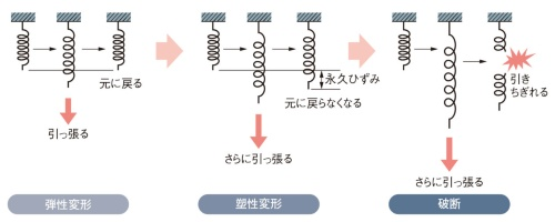 図1 弾性変形と塑性変形、破断の違い