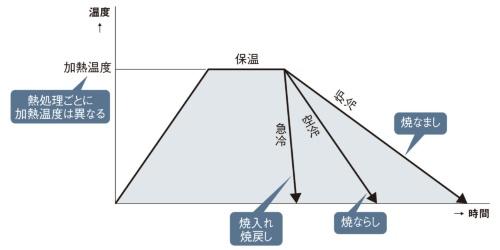 図 熱処理の種類による冷却速度の違い