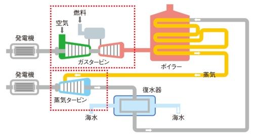 図3 ガスタービン・コンバインド・サイクル発電設備の仕組み