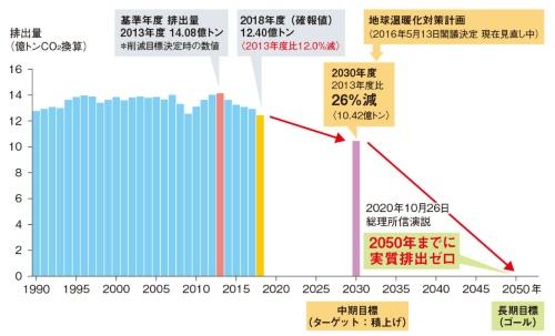 図 日本における温暖化ガスの削減目標