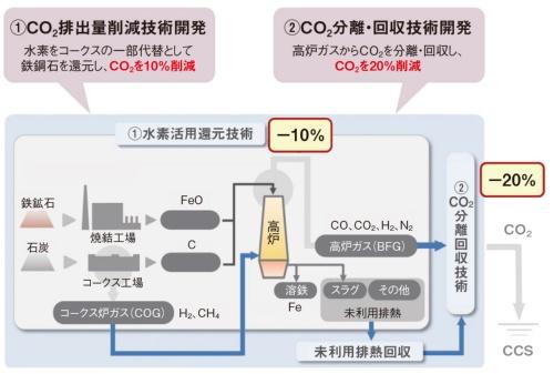 図2 COURSE50で開発している2つの技術