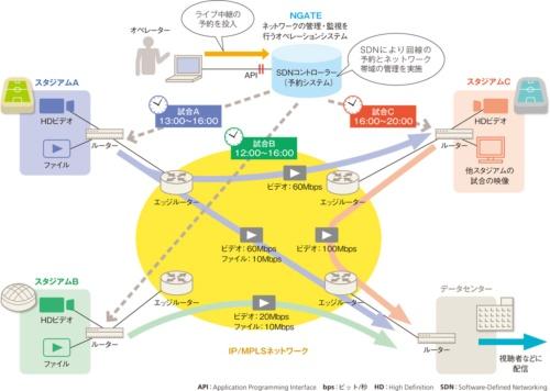 図2-1●ライブ中継を実現する映像ネットのネットワーク構成
