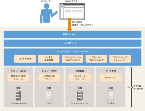 図4-1●NGATEのアーキテクチャー