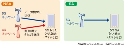図3●5Gのネットワーク構成