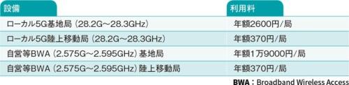 図4●ローカル5Gと自営BWAの電波利用料