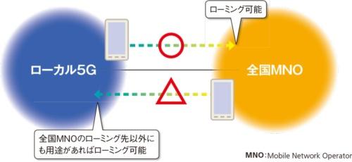 図5●ローミングは移動方向によっては不可