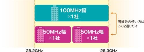 図8●1社で100MHz幅か、2社で50MHz幅ずつか