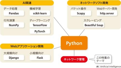 図2●豊富なライブラリーを誇るPython