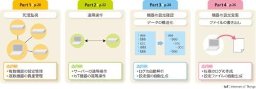 図3●この特集で学べることとその応用例