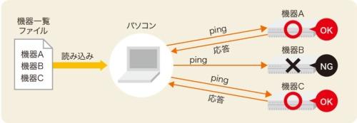 図1-1●機器一覧を読み込んでpingを自動送信
