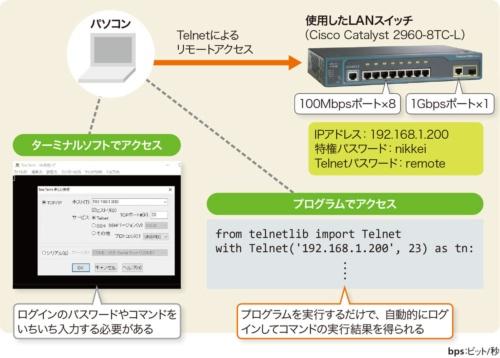 図2-1●PythonでLANスイッチにリモートアクセス