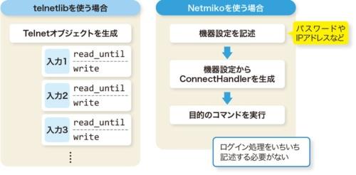 図3-1●Netmikoを使えばログイン処理の記述を簡略化できる