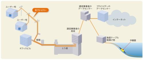 図1-1●ネットワークのいたるところで使われている光ファイバー