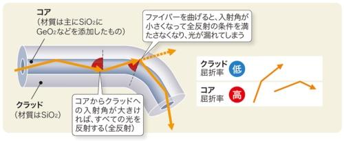 図1-2●光ファイバーで信号を送れる仕組み