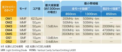 表2-2●光ファイバーのタイプと特性