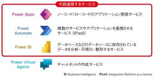 図1●Power Platformで業務システムを簡単構築