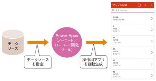 図2●コーディングなしでアプリケーションを自動生成