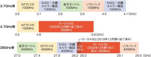 図2●ローカル5Gに割り当てられた周波数