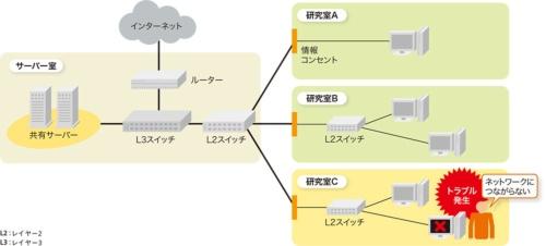 図1-1●インターネットやサーバーにアクセスできなくなるトラブルが発生