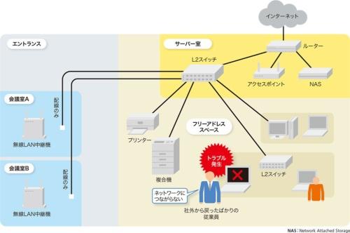図2-1●無線LANでネットワークにアクセスできないトラブルが発生
