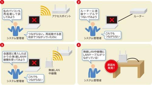 図2-2●無線LAN中継機に接続されたLANケーブルを発見