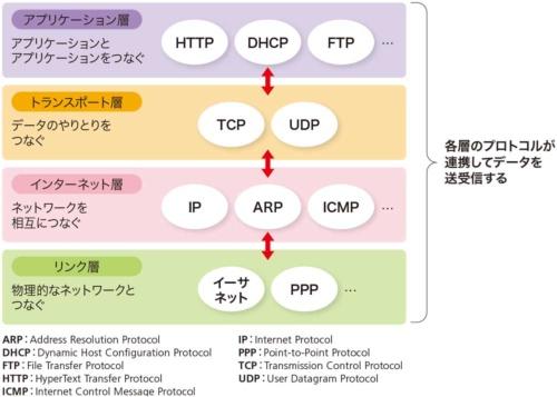 図1-2●通話プロトコルの階層構造と役割