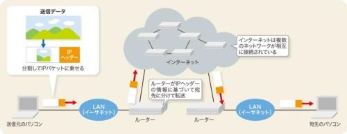 図2-1●IPパケットはLANを越えてインターネットに送れる