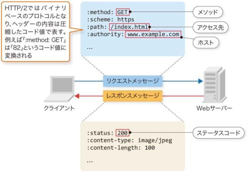 図4-1●WebブラウザーとWebサーバーのやりとりに使われるHTTP