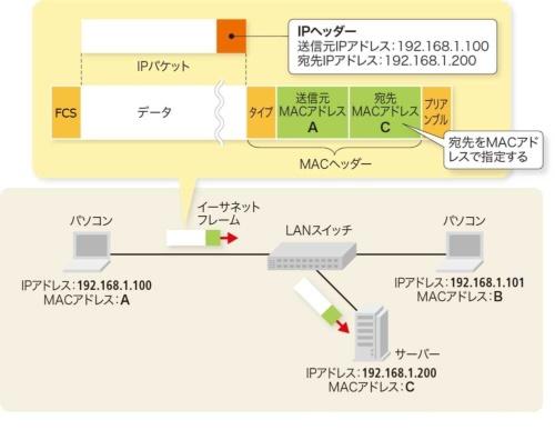 図5-1●LAN内での宛先をMACアドレスで指定する
