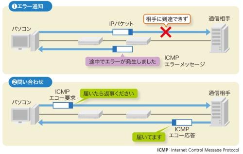 ICMPはIP通信のエラーを通知したり(エラー通知)、宛先の機器と通信できるかを調べたり(問い合わせ)してIP通信を手助けする