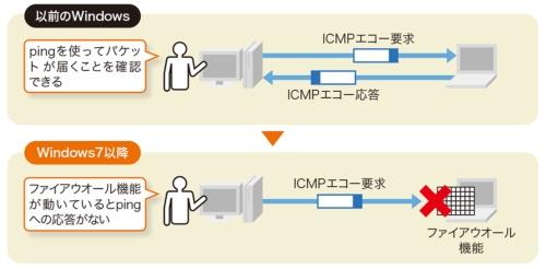 ファイアウオールがICMPを遮断すると従来のトラブル対処法が通用しないことがある