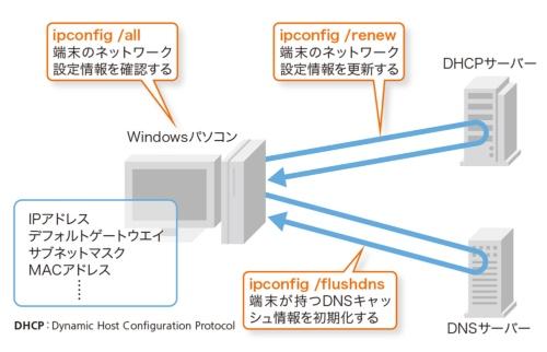 ipconfigを使うとIPネットワークを使うための情報が正しく設定されているか確認したり、DHCPサーバーやDNSサーバーから受け取った情報を再設定したりできる