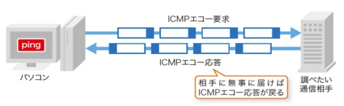 pingは指定した相手に対してICMPエコー要求を送り、相手からICMPエコー応答がきちんと戻ってくるかで通信可能かどうかを判断する