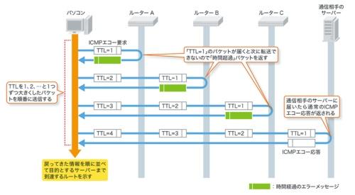 tracertではTTLを1から順に増やしながらICMPを送信することで、目的のサーバーまでの間にあるルーターなどの情報を調べる