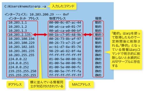 arp -aと実行すると、機器に保持されているARPテーブルの情報を一覧表示される