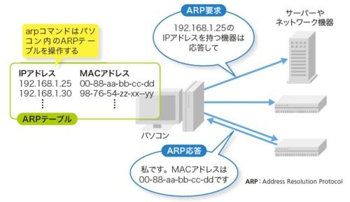 arpコマンドはパソコンで保持しているARPテーブルを操作する