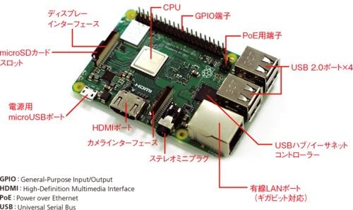 最新モデルの「Raspberry Pi 3 Model B+」
